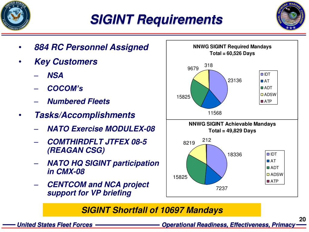 SIGINT Requirements