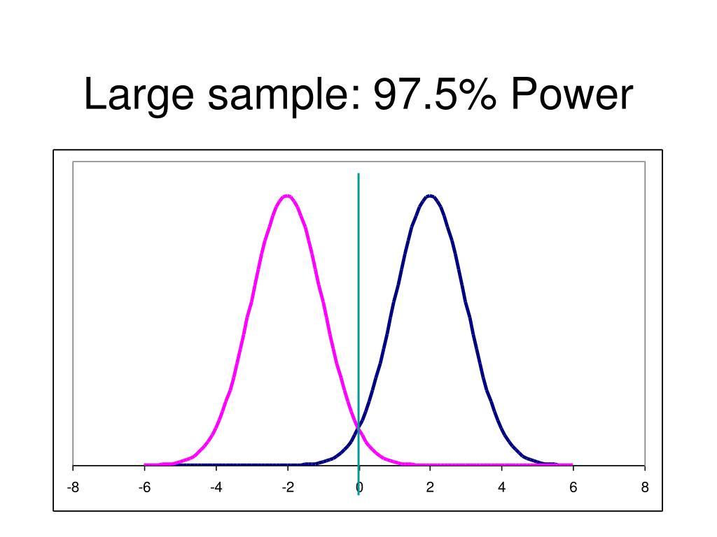 Large sample: 97.5% Power