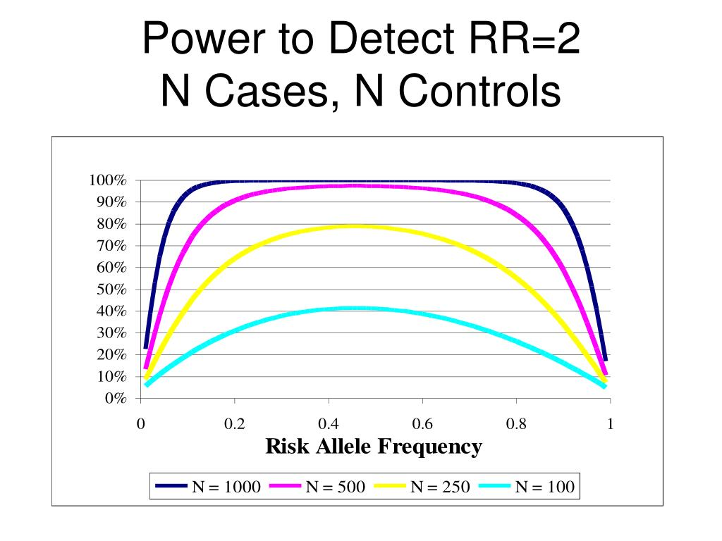 Power to Detect RR=2