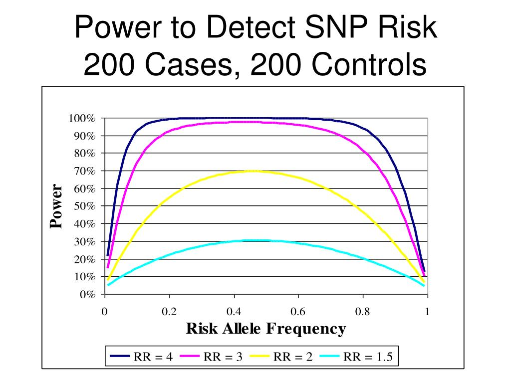 Power to Detect SNP Risk