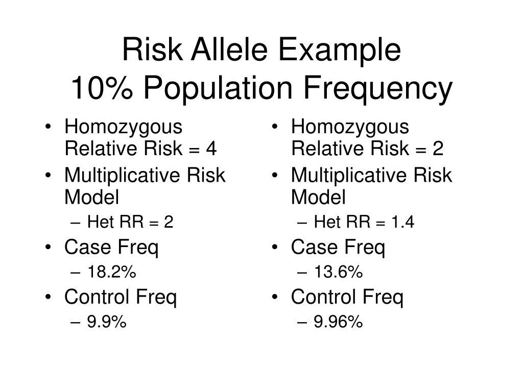 Homozygous Relative Risk = 4