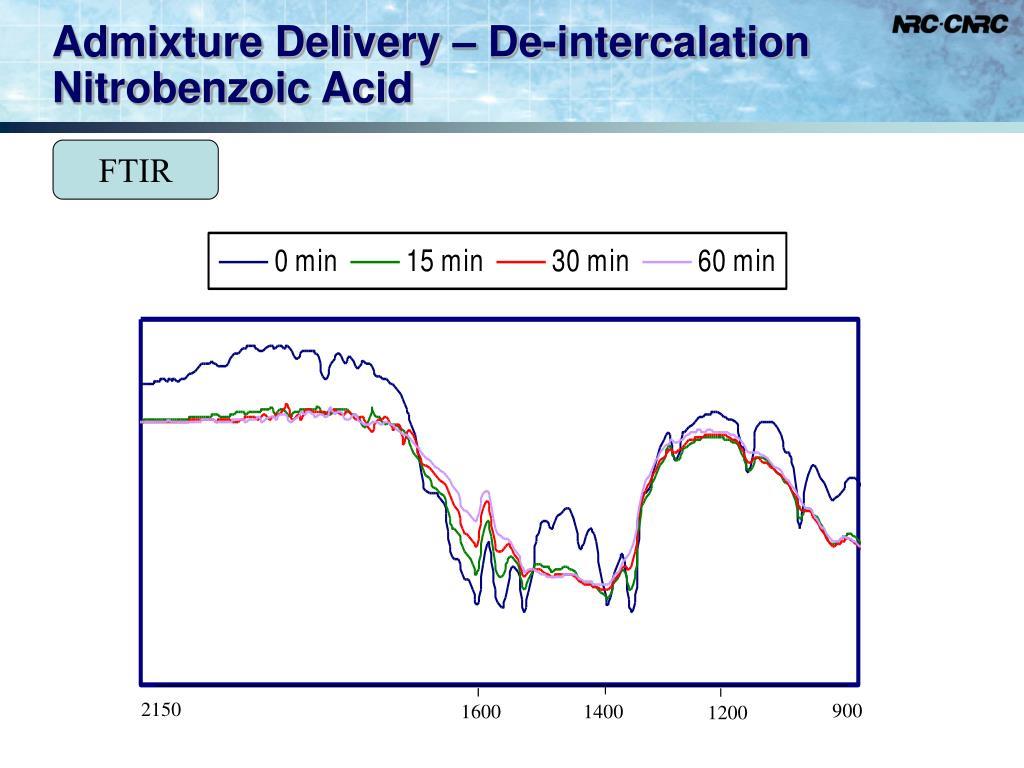 Admixture Delivery – De-intercalation