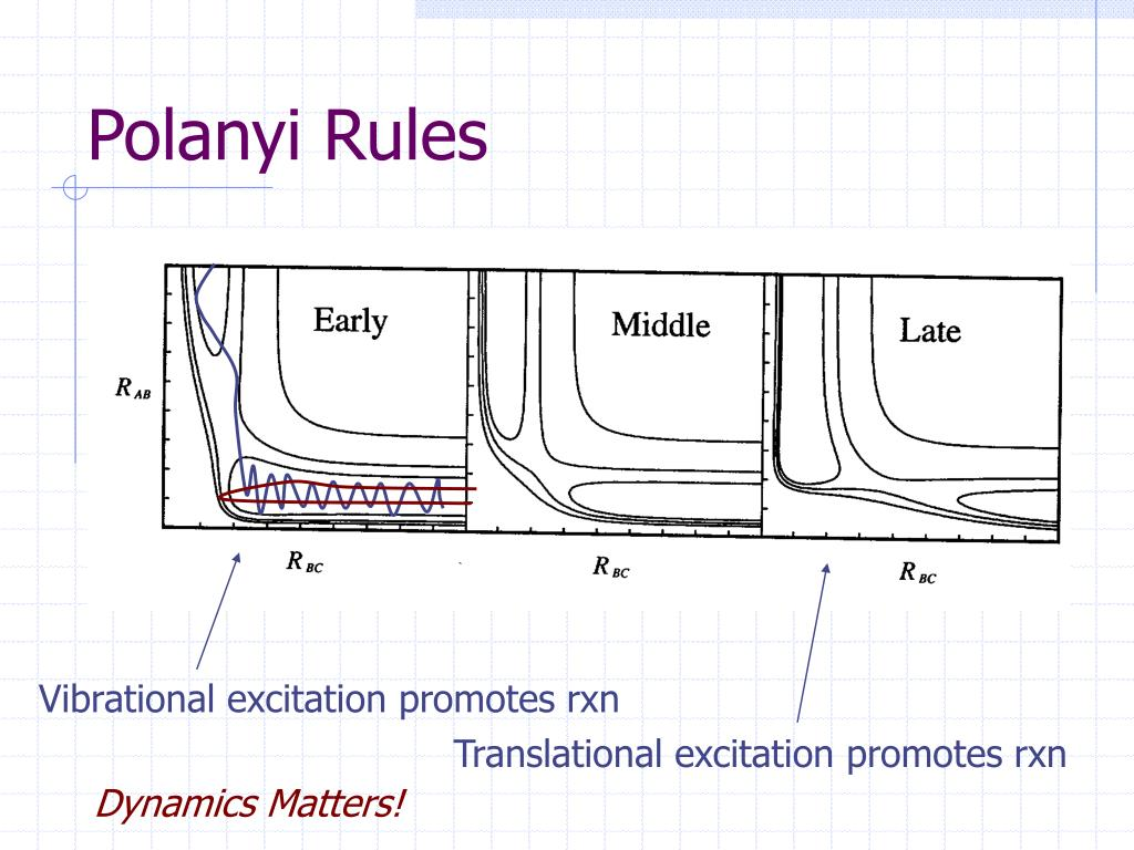 Polanyi Rules