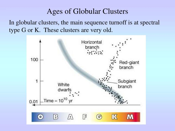Ages of Globular Clusters