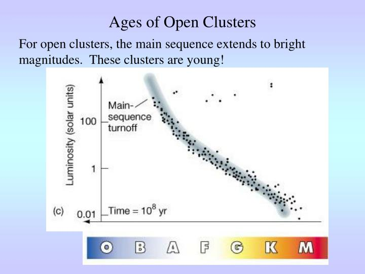 Ages of Open Clusters