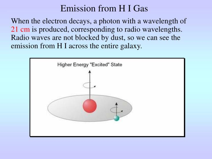 Emission from H I Gas