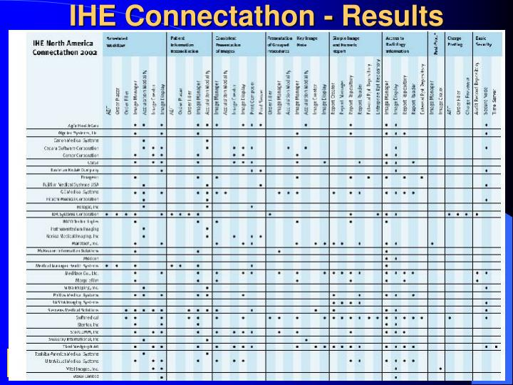 IHE Connectathon - Results