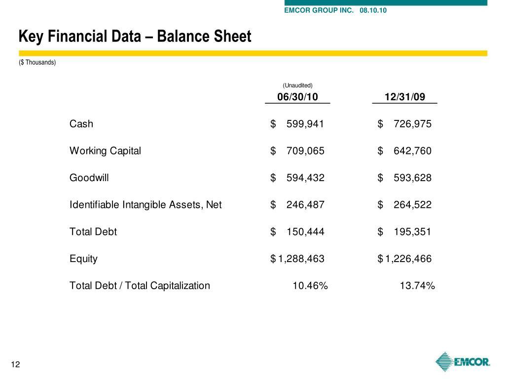 Key Financial Data – Balance Sheet