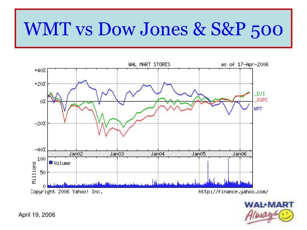 WMT vs Dow Jones & S&P 500
