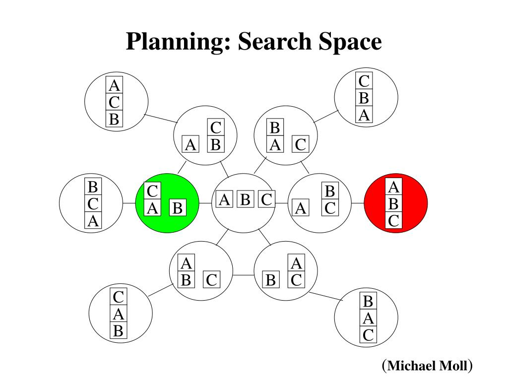 Planning: Search Space