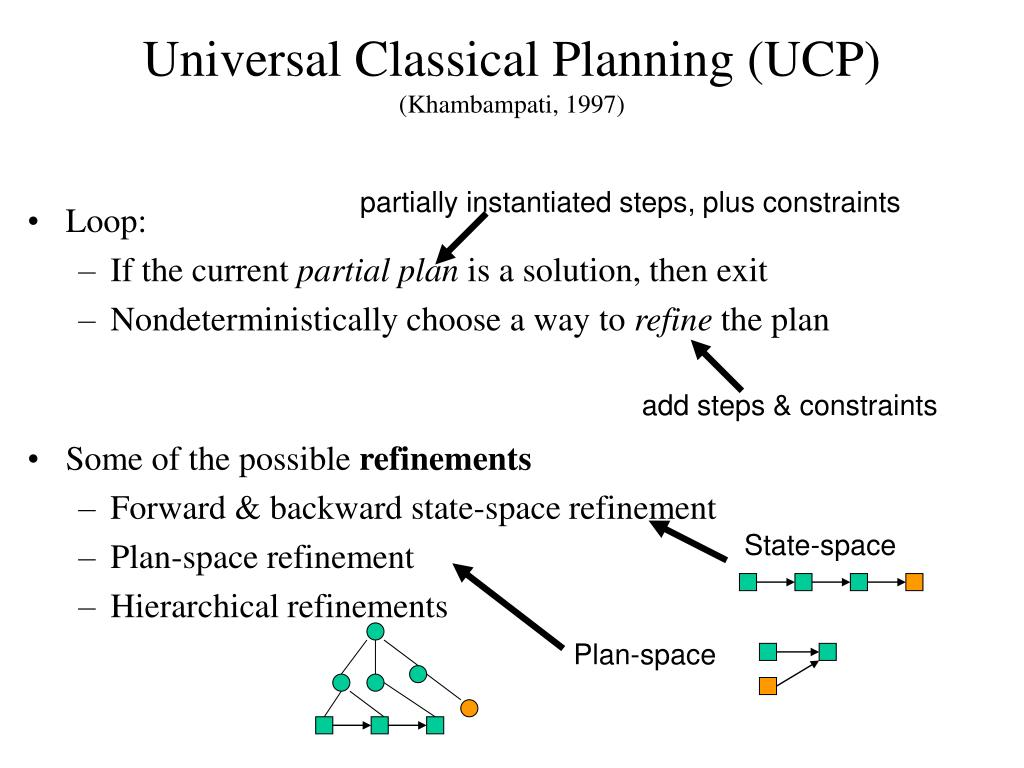 partially instantiated steps, plus constraints