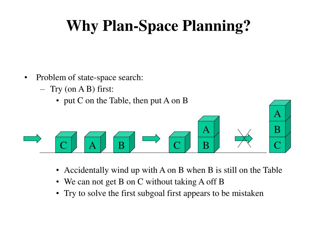 Why Plan-Space Planning?