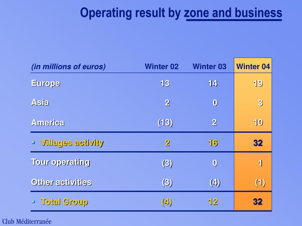 Operating result by zone and business