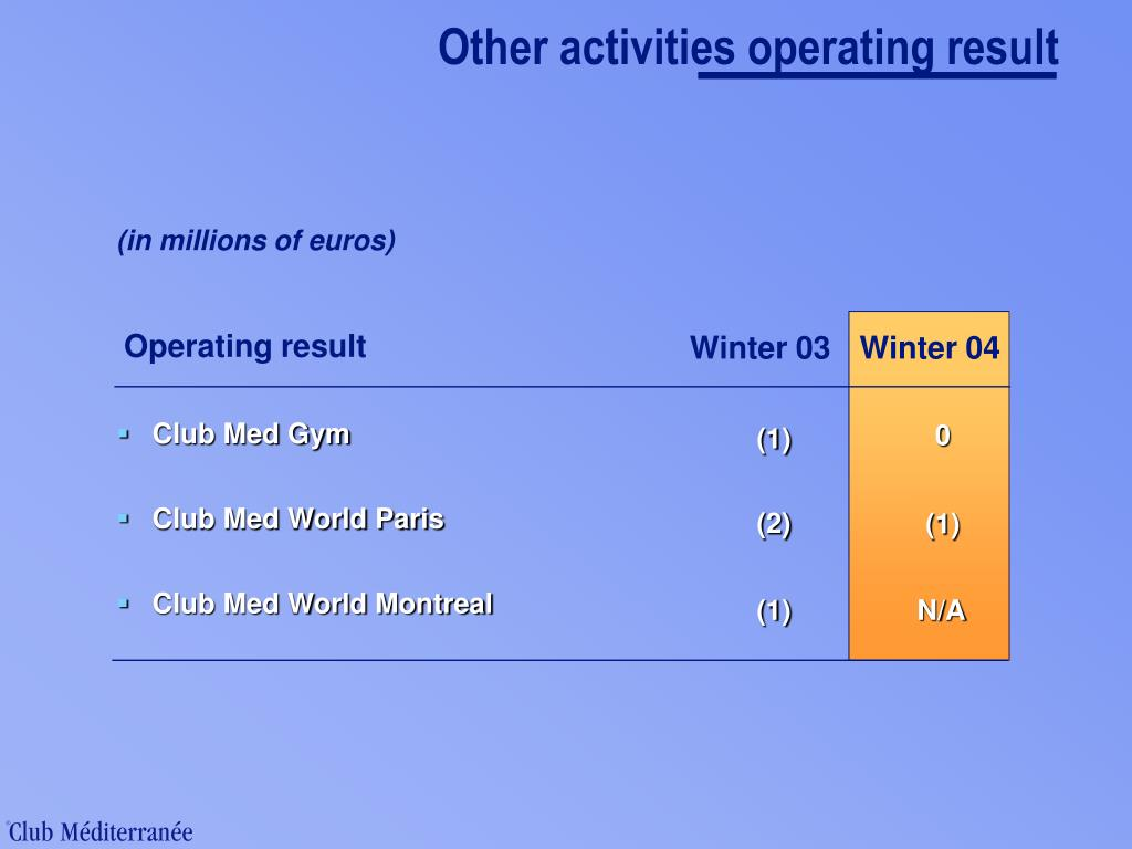 Other activities operating result