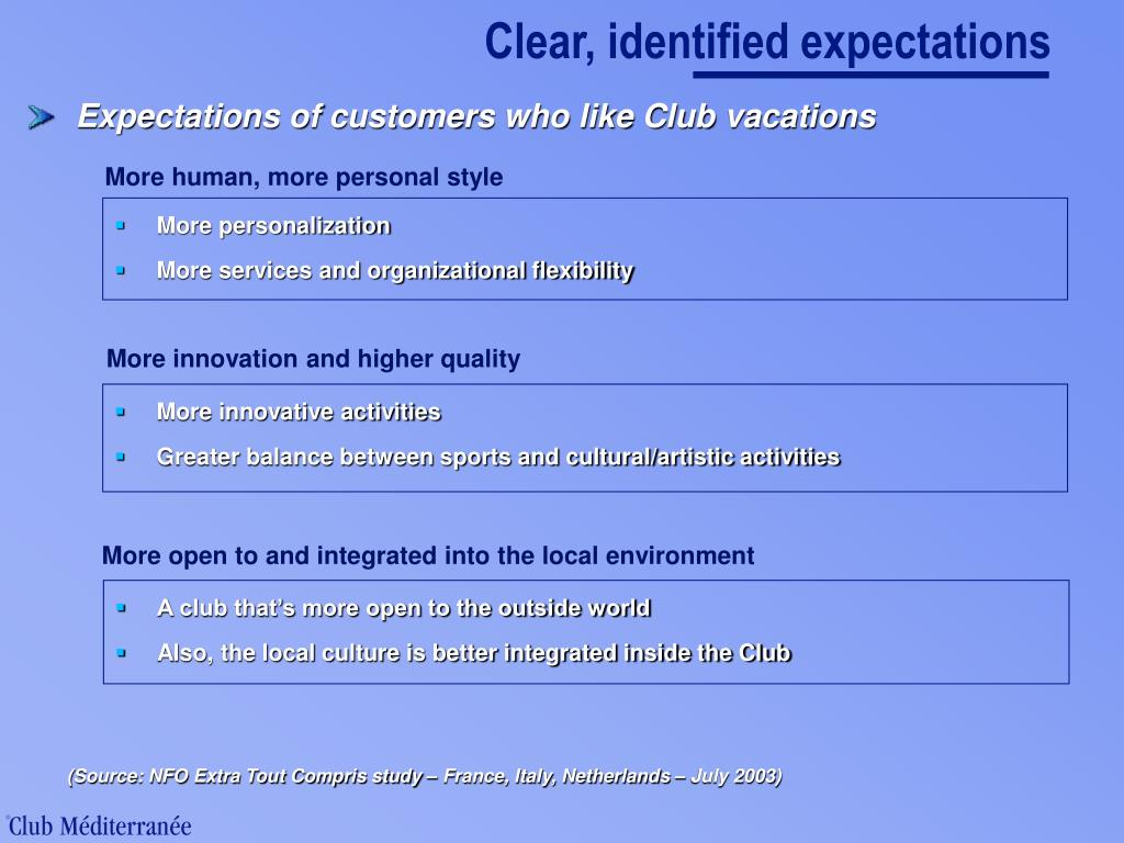 Clear, identified expectations
