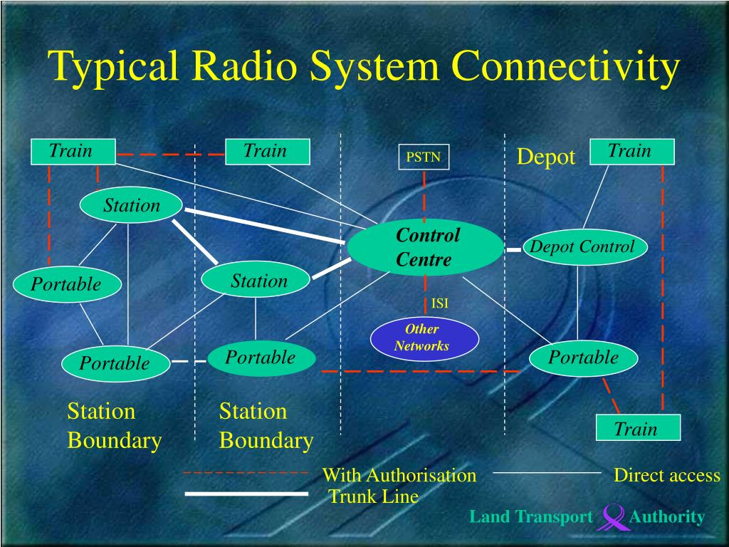 Typical Radio System Connectivity