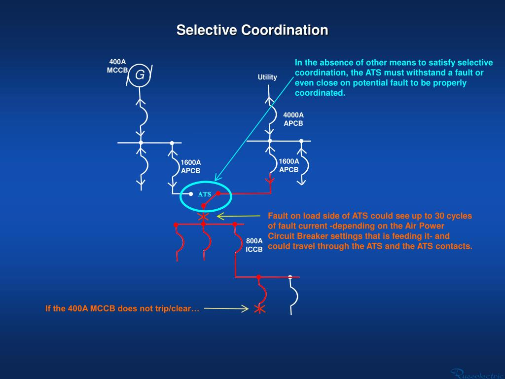 In the absence of other means to satisfy selective coordination, the ATS must withstand a fault or even close on potential fault to be properly coordinated.