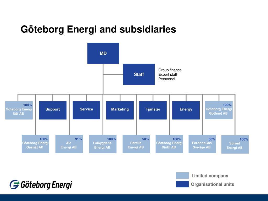 Göteborg Energi and subsidiaries