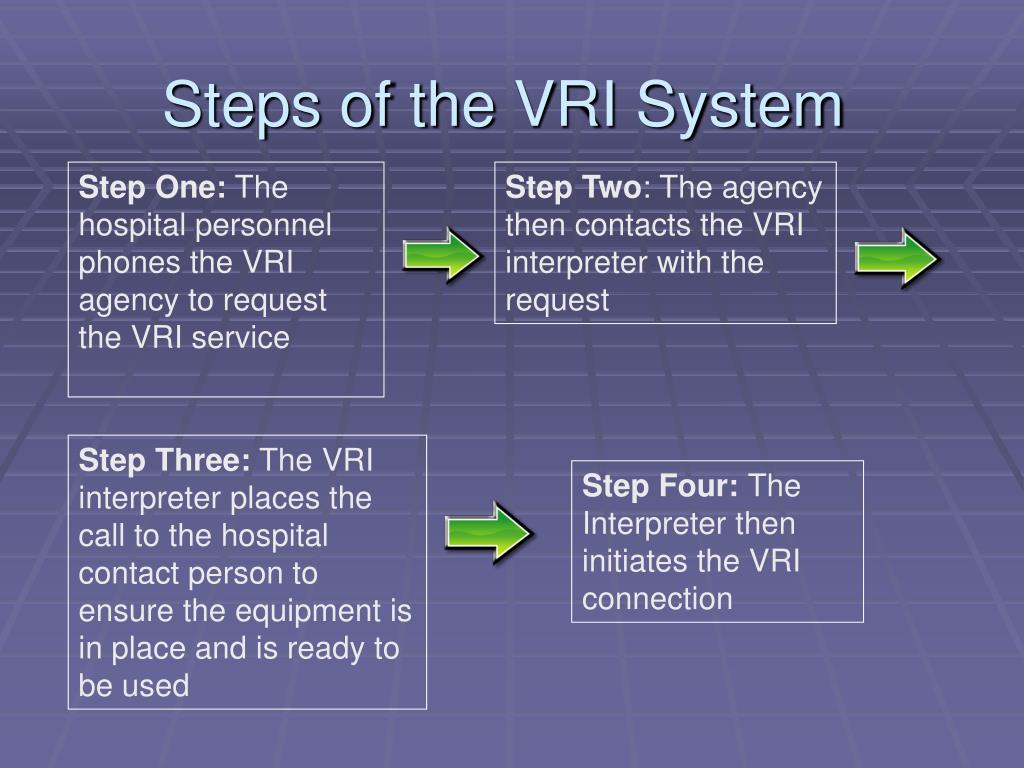 Steps of the VRI System