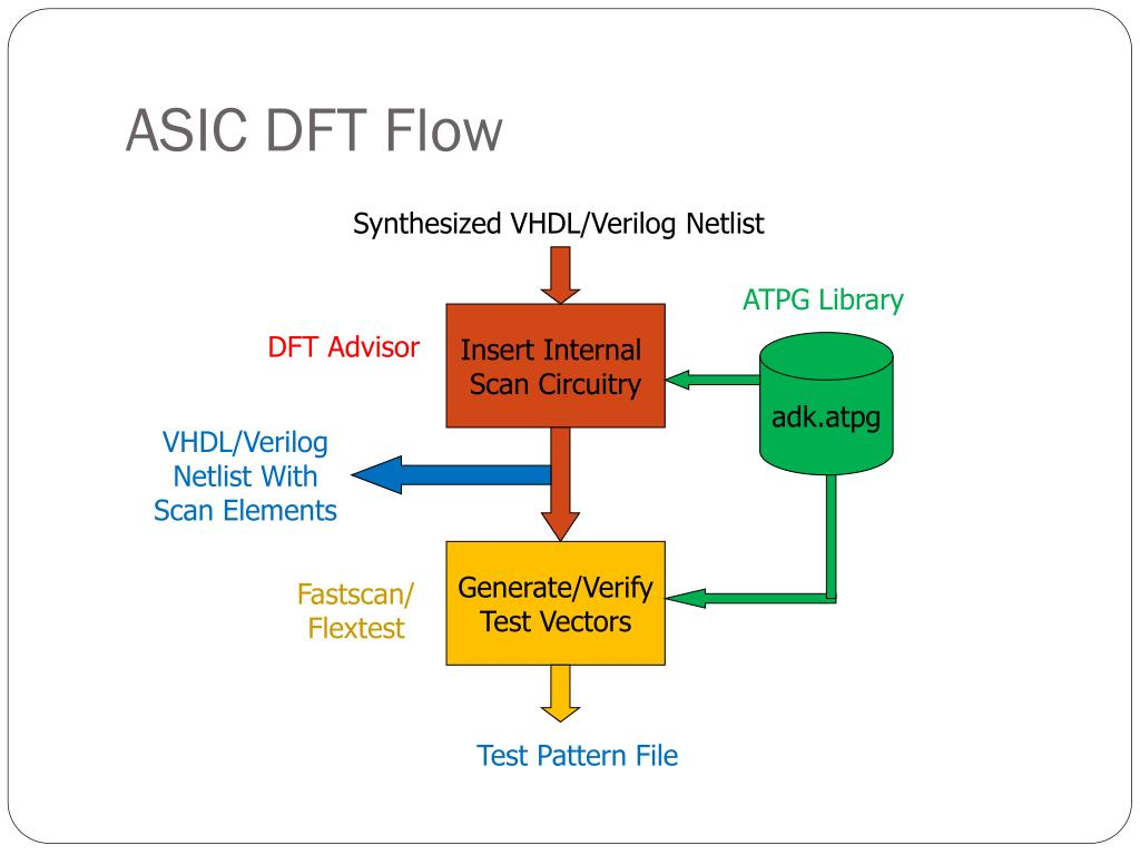 ASIC DFT Flow