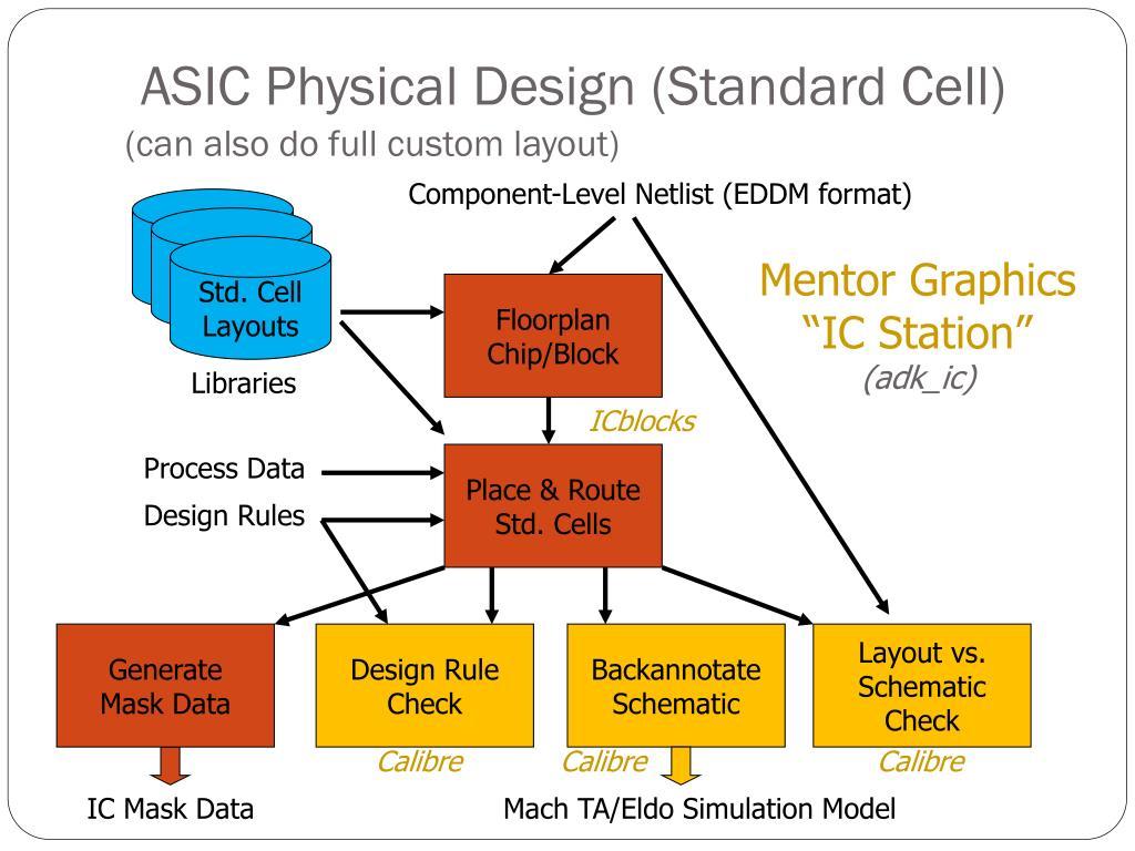ASIC Physical Design (Standard Cell)