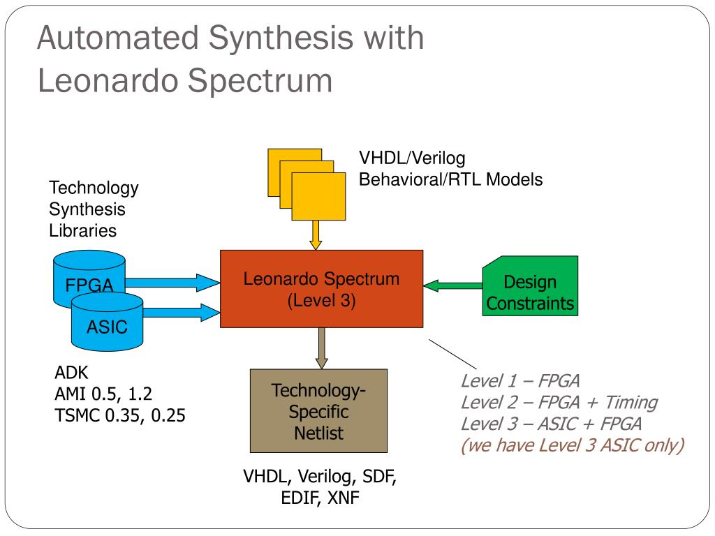 Automated Synthesis with