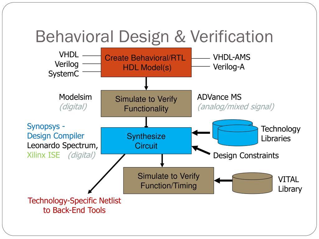 Behavioral Design &