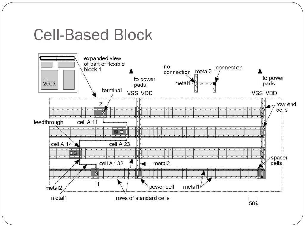 Cell-Based Block