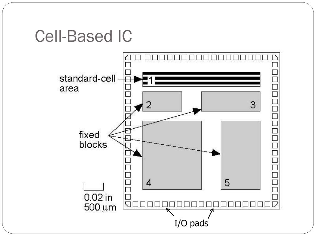 Cell-Based IC