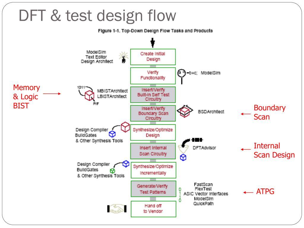 DFT & test design flow