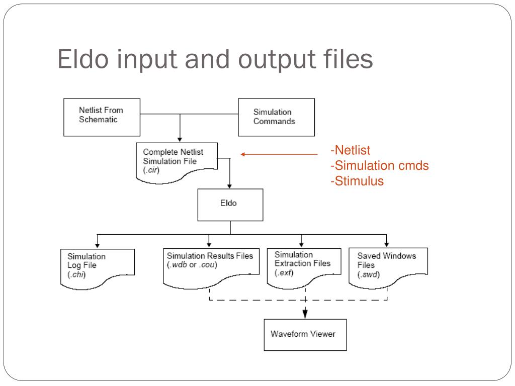 Eldo input and output files