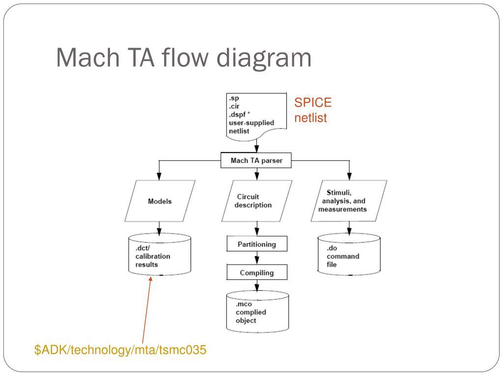 Mach TA flow diagram