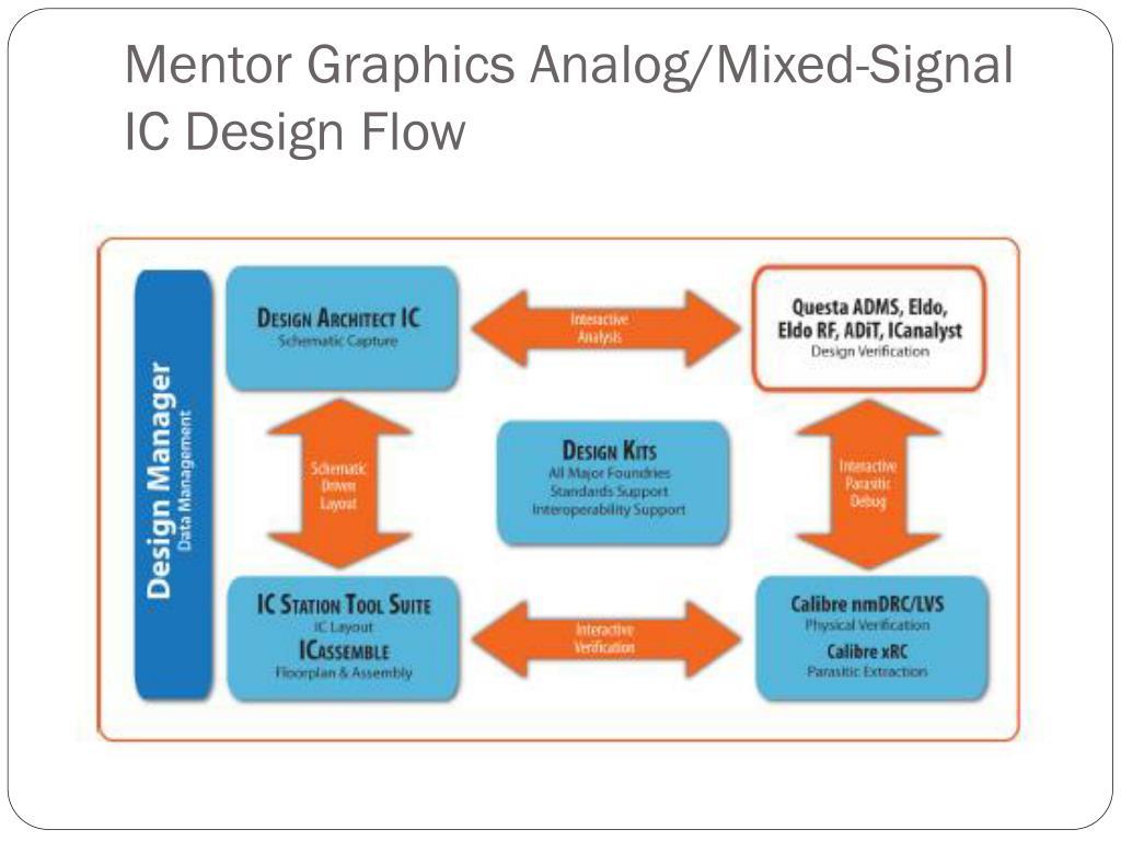 Mentor Graphics Analog/Mixed-Signal IC Design Flow