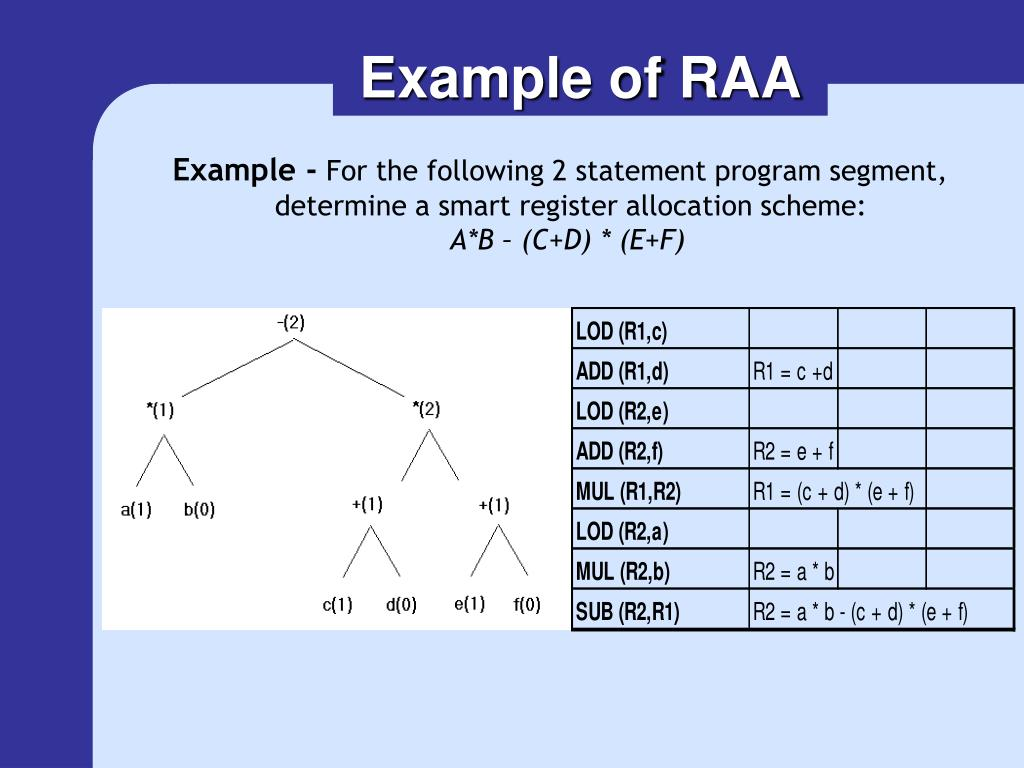 Example of RAA