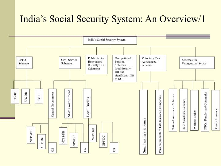 India's Social Security System
