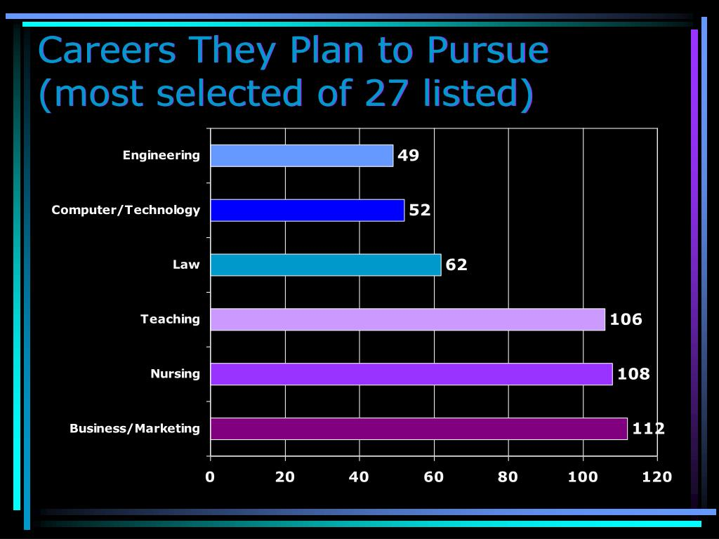 Careers They Plan to Pursue