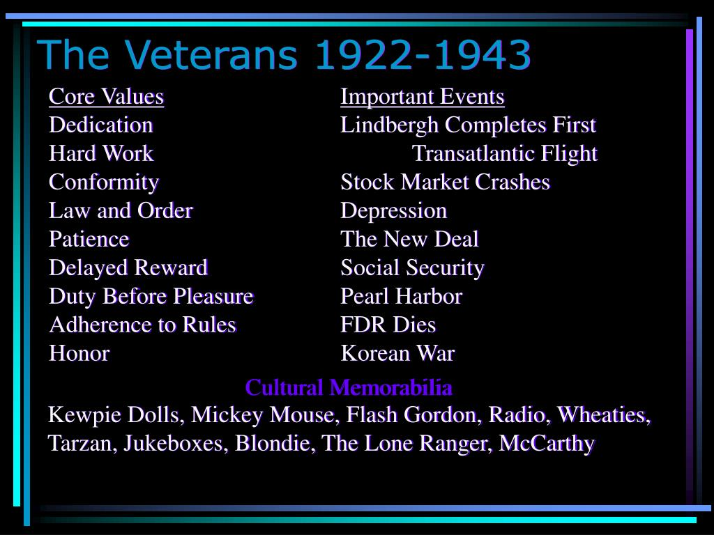 The Veterans 1922-1943