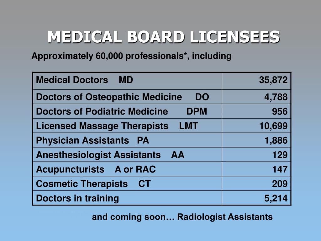 Approximately 60,000 professionals*, including