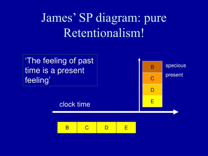 James' SP diagram: pure Retentionalism!