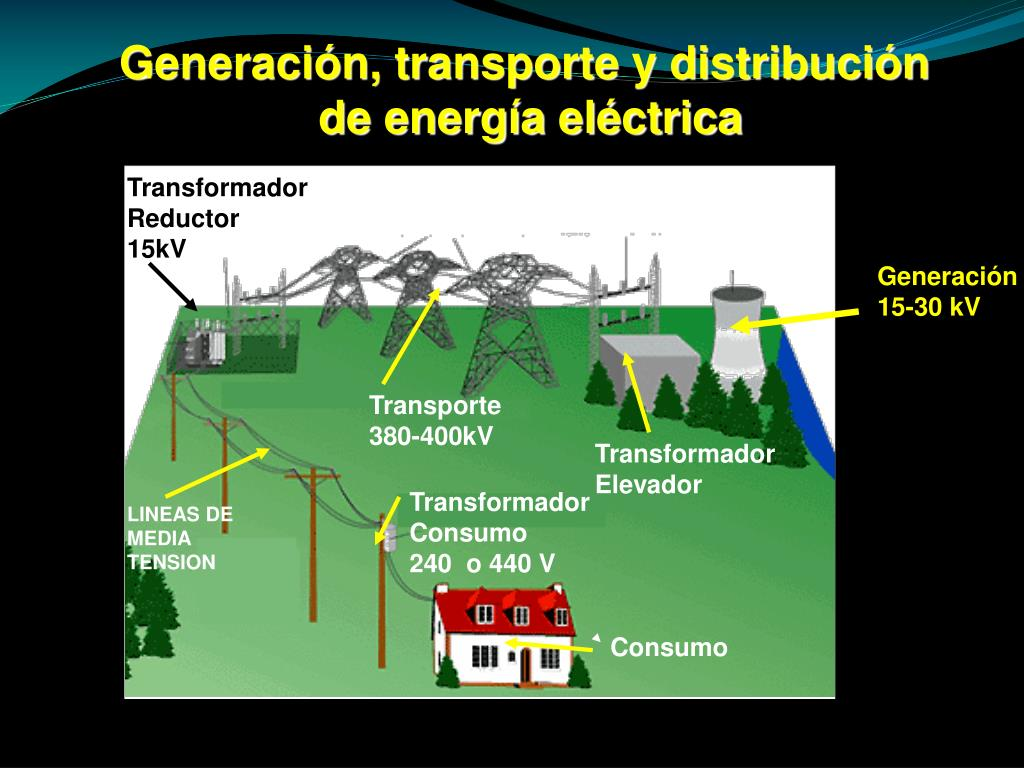 Generación, transporte y distribución