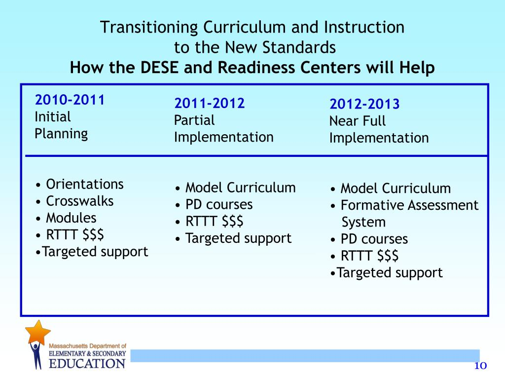 Transitioning Curriculum and Instruction