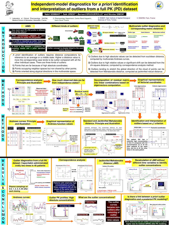 Independent-model diagnostics for