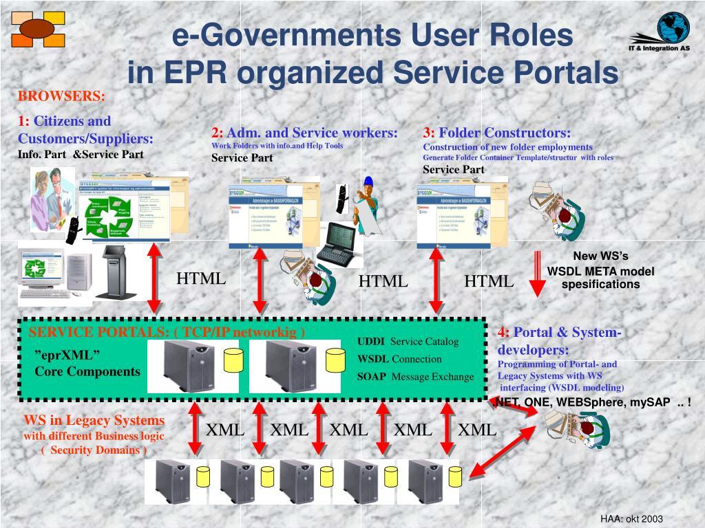 e-Governments User Roles