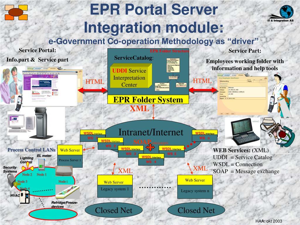 Service Portal:             Info.part &  Service part