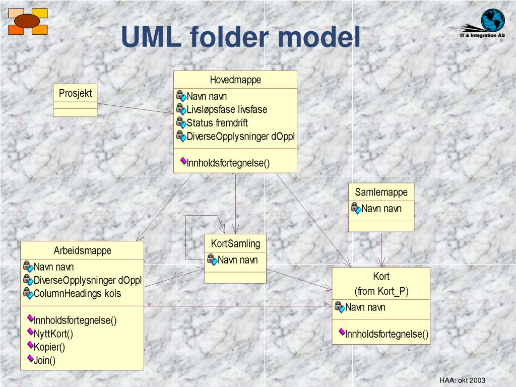 UML folder model