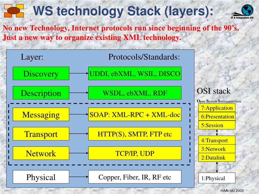 WS technology Stack (layers):