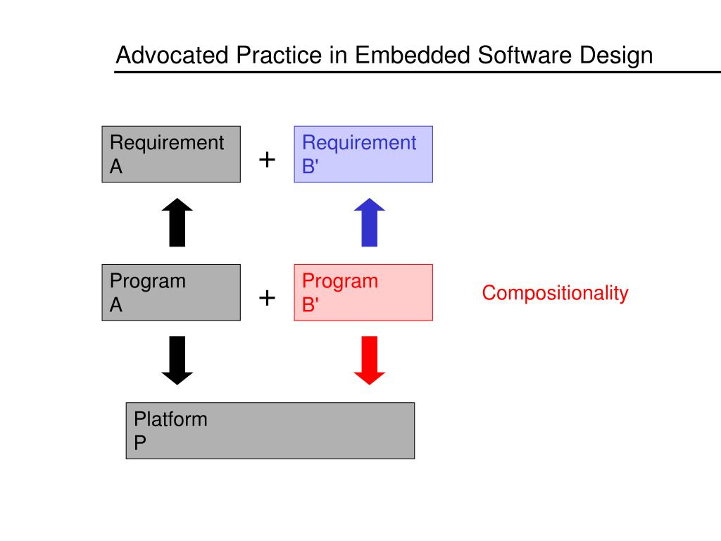 Advocated Practice in Embedded Software Design