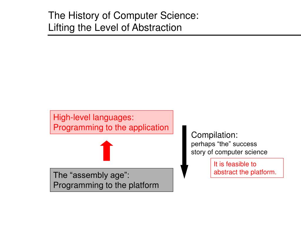 The History of Computer Science: Lifting the Level of Abstraction