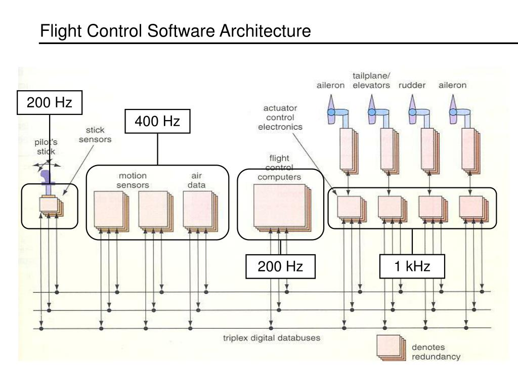 Flight Control Software Architecture
