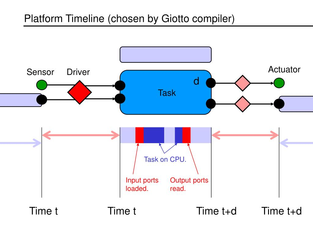 Platform Timeline (chosen by Giotto compiler)